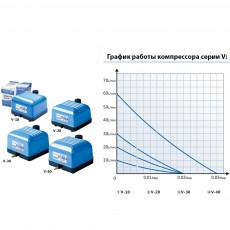 Диафрагмовый компрессор Hailea V-Series Super V-60